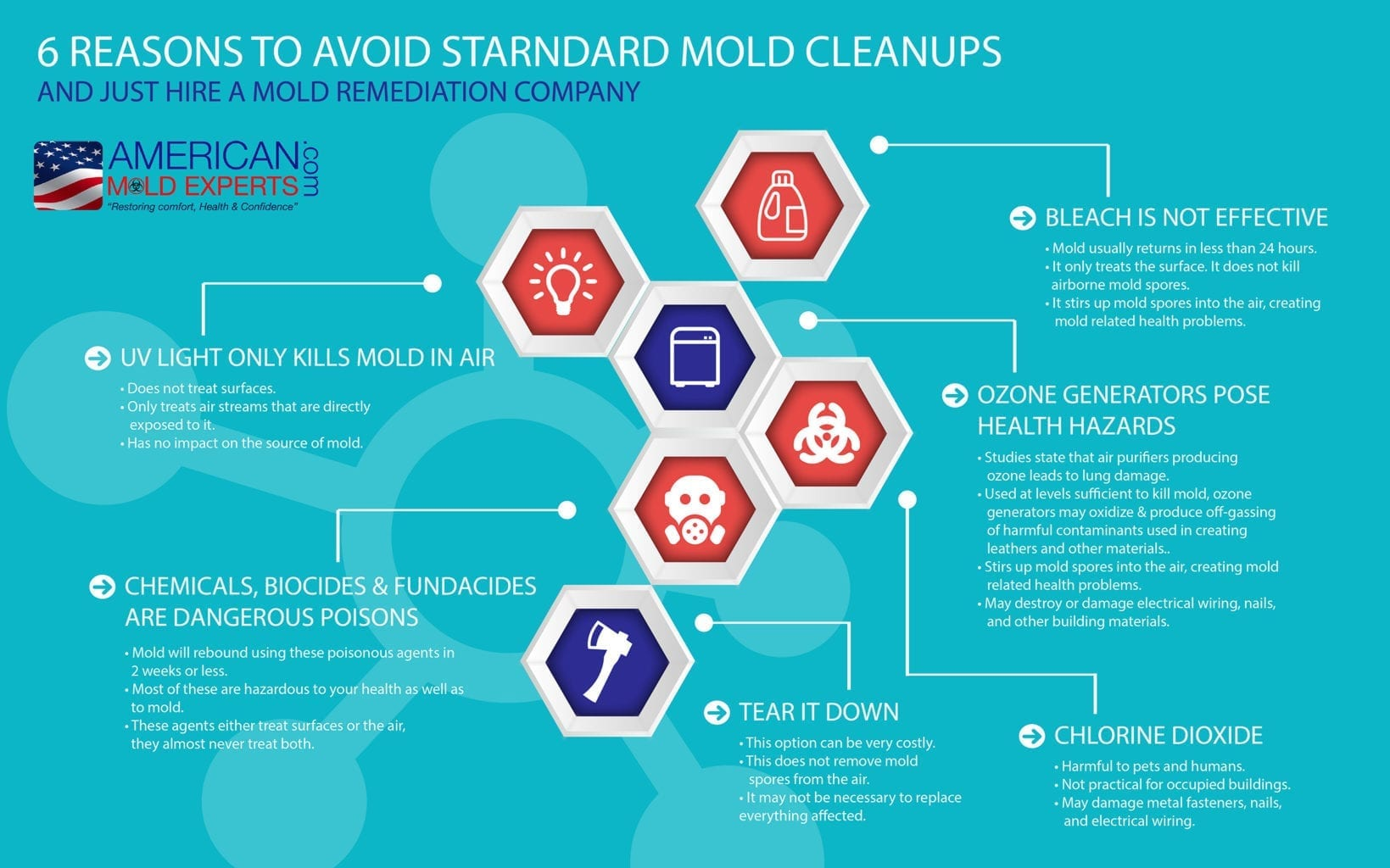 MOLD-REMEDIATION-INFOGRAPHIC - American Mold Experts